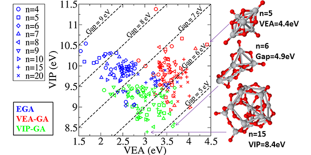 Vertical ionization potential (VIP) vs. vertical electron affinity (VEA)