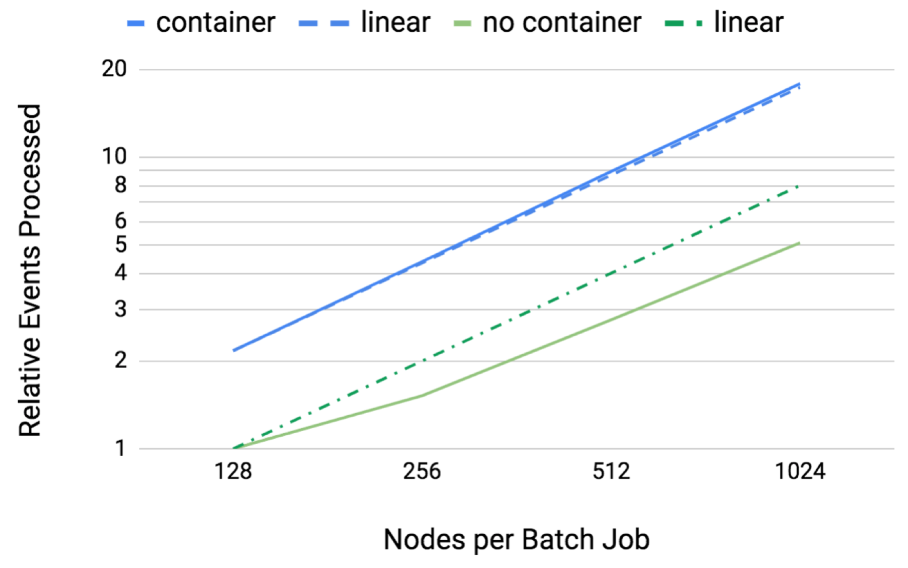 This plot shows the number of events ATLAS events simulated (solid lines) with and without containerization. Linear scaling is shown (dotted lines) for reference.