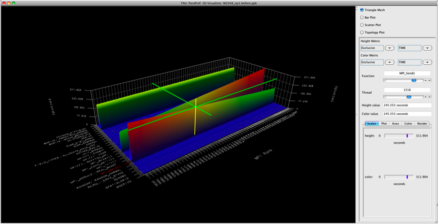 Figure 2. ParaProf 3D window shows the shape of communication routines for a 2,048-core execution.