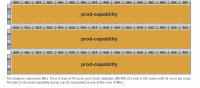 prod-capability