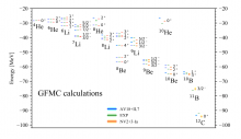 Low energy neutrino-nucleus interactions