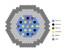 High-Fidelity Physics Simulations