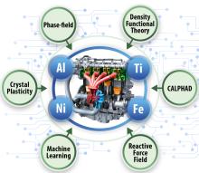 automotive high-temperature alloy design