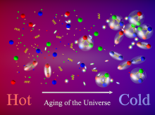 The image illustrates how protons, neutrons, and other hadrons formed from quarks and gluons during the QCD transition as the universe expanded
