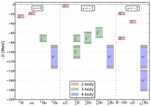 A compilation of the nuclear energy levels determined in lattice QCD in a world where up down and strange quarks have all the same mass equal to the physical strange quark mass.