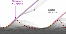 A plasma mirror exposed to a UHI laser field with plasma electron density (gray color map), vacuum (white), and emitted attosecond light pulses (violet). The relativistic electron bunches ejected into the vacuum appear in gray.