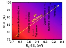 Singlet fission (SF) materials ranked with respect to a two-dimensional descriptor