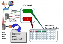 Cloud computing environment embedded within BG/P