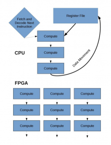 FPGA schematic
