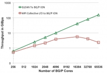 GLEAN - weak scaling performance with HACC