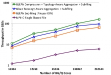 GLEAN - strong scaling performance