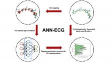 Schematic of the ANN-ECG method