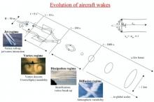 Aircraft wakes, Paoli, Cariolle, and Sausen