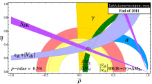 Current summary of Lattice QCD averages