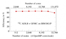 Automatic Dynamic Load Balancing (ADLB) library