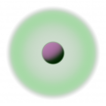An antiquark (magenta) inside a cloud of gluons (green). USQCD researchers discovered a new and unambiguous way to decide how much of the cloud's energy should be considered part of the quark mass. This idea was applied to simulation data generated with Mira to compute quark massed from first principles.