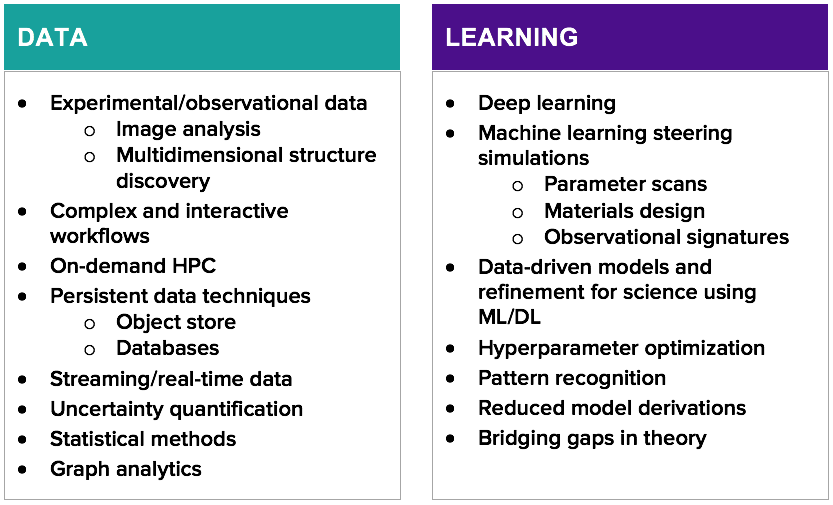 data and learning topics