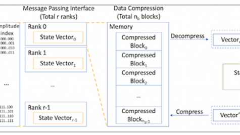 Overview of simulation with data compression