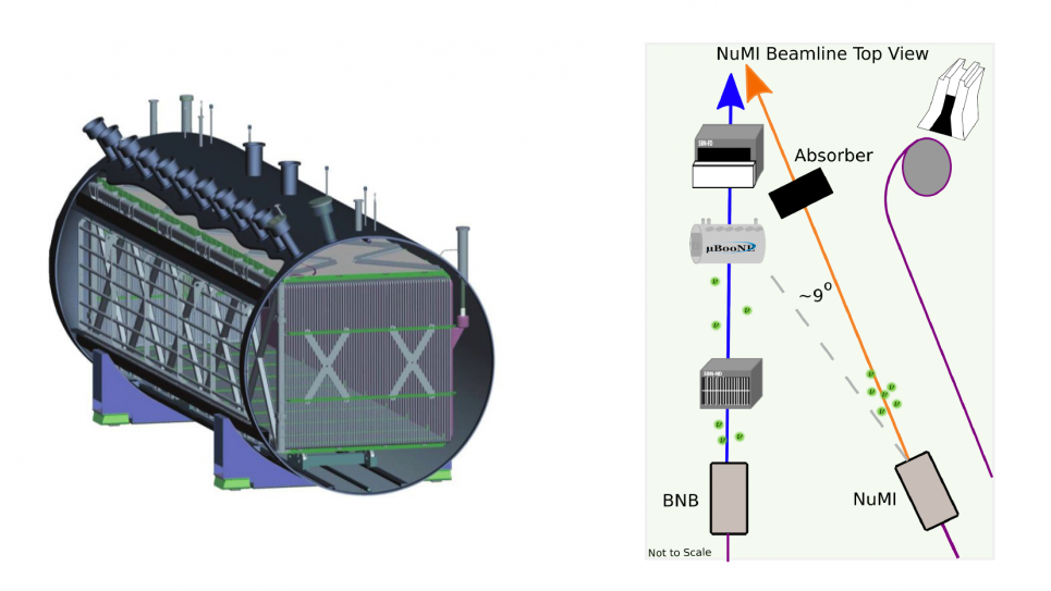 The MicroBooNE LArTPC detector (left) and its respective to the BNB and NuMI neutrino beams as well as the NuMI beam absorber(right).
