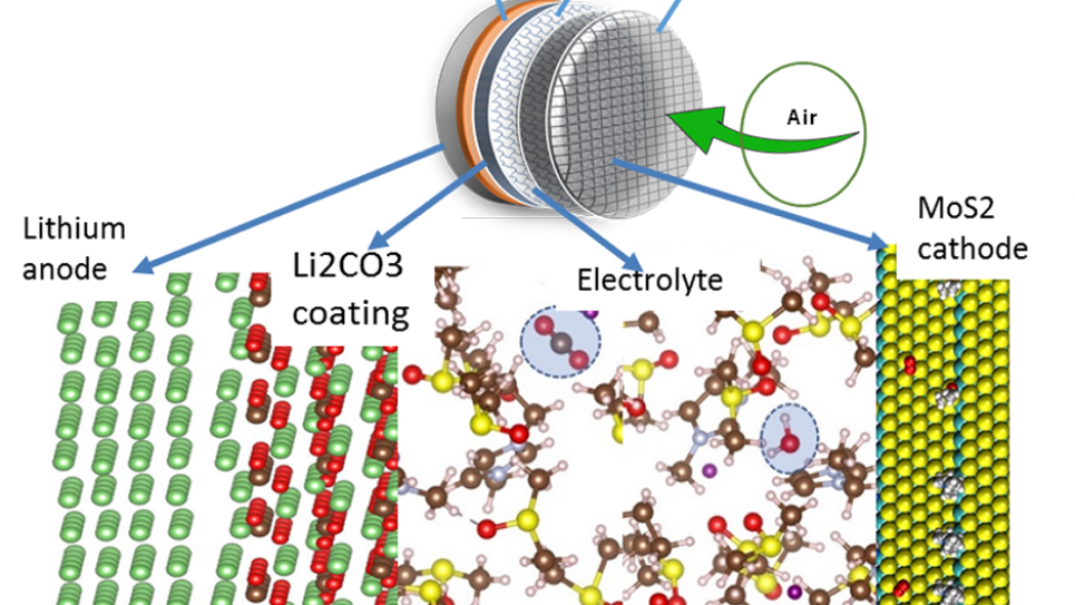 Schematic of the new Li-air cell design